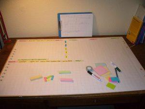 Mit einfachen Mitteln ein persönliches Kanaban Board gestalten