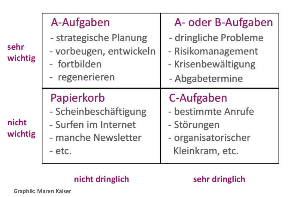 Tagesplanung anhand der Prioritäten-Quadranten