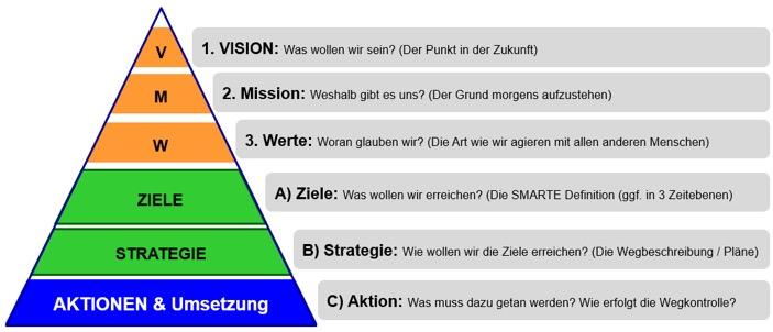 Strategiepyramide