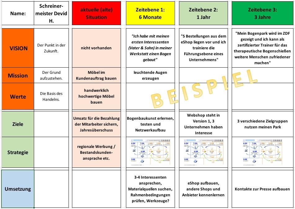 Unternehmensstrategie + Ziele